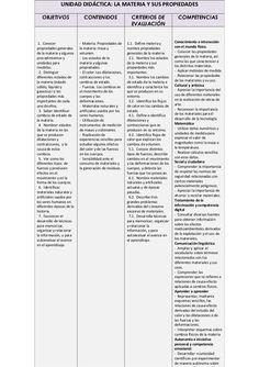 UNIDAD DIDÁCTICA: LA MATERIA Y SUS PROPIEDADES OBJETIVOS  CONTENIDOS  CRITERIOS DE EVALUACIÓN  COMPETENCIAS  1. Conocer pr...