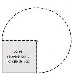 Tuto technique : Créer un gabarit de coin de sac adapté à votre ouvrage - Les tutos couture de Dodynette
