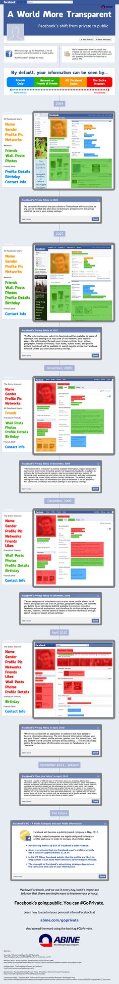 Infographic : Facebook, a world more Transparent from http://www.abine.com/blog/2012/infographic-facebooks-shift-from-private-to-public/