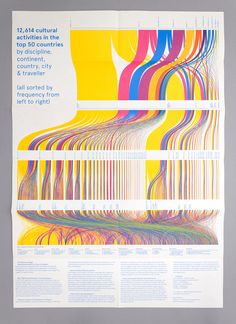 DutchCulture Buitengaats 2014 / Catalogtree 5.0 Information Design, Information Graphics, Visualisation, Data Visualization, Sankey Diagram, Information Visualization, Graphic Design Resume, Chart Design, Diagram Design