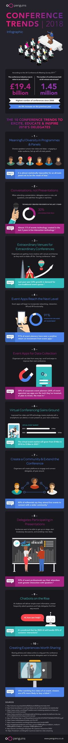 Conference Trends 2018: Our Infographic