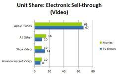Apple Lidera el Mercado de la Venta y Alquiler de Vídeo Online