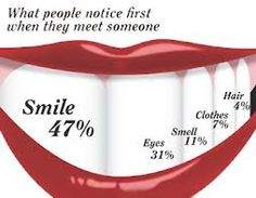 A #smile is the first thing a person notices. Make sure your smile is healthy by cleaning it and eating #healthy!