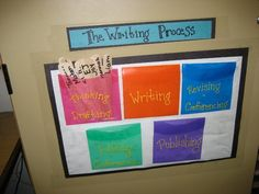 Students place their name in the labeled pouch to indicate where they are in the writing process: Thinking~Drafting, Writing, Revising~Conferencing, Editing~Conferencing, or Publishing