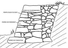 Pierre sèche : principes de construction d'un mur de soutènement