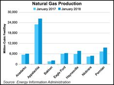 EIA Natural Gas Production End of 2017/Beginning of 2018