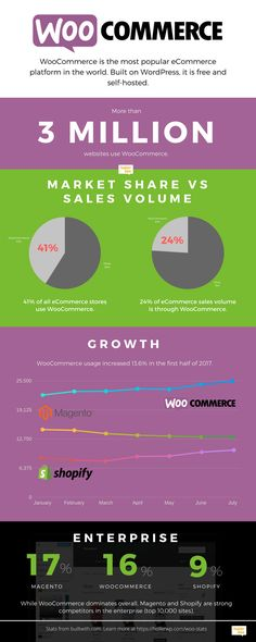 Interesting stats so far for WooCommerce this year... #Woocommerce #Website #Design #Company
