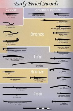 Swords And Daggers, Knives And Swords, Book Writing Tips, Writing Prompts, Types Of Swords, Sword Types, Sword Design, Medieval Weapons, Weapon Concept Art