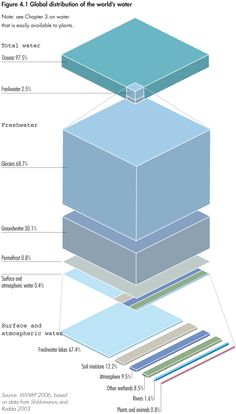 Water infographic from the United Nations Environment Program  #Water http://www.unep.org/