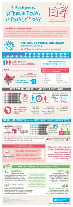 "Infographic: ""International Literacy Day"""