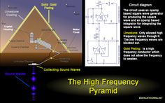 Ancient Pyramids Were High Frequency Power Stations - Spiritual Unite Ancient Aliens, Ancient Egypt, Ancient History, Atlantis, Pyramids Of Giza, Ancient Mysteries, Nikola Tesla, Light Of The World, Mystery