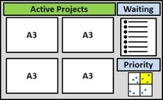 Lean Six Sigma Project management board