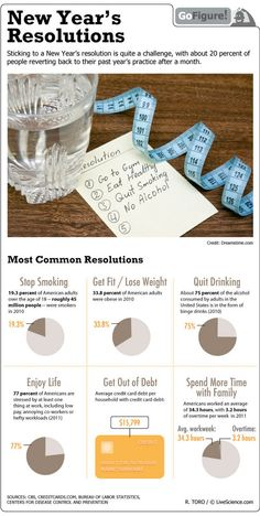 New Year's Resolutions - Interesting statistics - Let's make it real for us rather than becoming a statistic