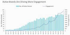 Evolution de l'engagement sur Instagram des 100 premières marques mondiales figurant dans le classement Interbrand (Source : SimplyMeasured - Janvier 2014) L'étude couvre 6 293 posts sur Instagram publiés par 82 marques actives au 4ème trimestre 2014, 129,448 millions de likes et 1,415 million de commentaires.