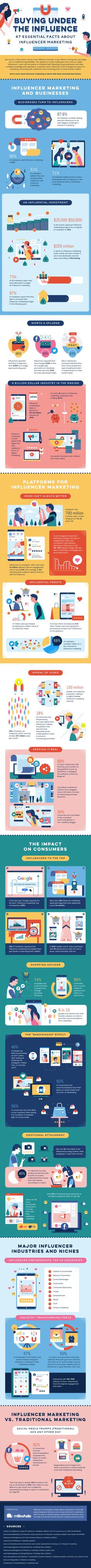 47 Influencer Marketing Stats & Facts to Guide Your 2020 Marketing Strategy [Infographic] Digital Marketing Plan, Marketing Plan Template, Marketing Tactics, Content Marketing, Affiliate Marketing, Marketing Ideas, Email Marketing, Branding, Influencer Marketing