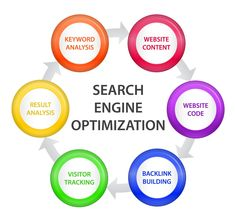Search Engine Marketing, Seo Marketing, Digital Marketing Services, Internet Marketing, Online Marketing, Seo Services Company, Local Seo Services, Best Seo Company, Design Services