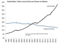 """""""The Retail Bubble Has Now Burst"""": A Record 8,640 Stores Are Closing In 2017 