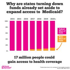 States and Medicaid Expansion Funding: Medicaid expansion is a win-win for the states: more health care for more people – and a healthy state budget in the long run! Unfortunately, some out-of-touch governors and state legislatures would rather reject federal funding than provide hardworking individuals and their families the health care they need.