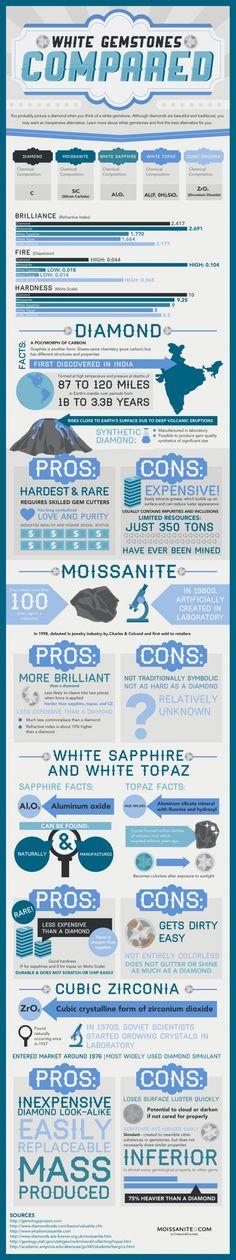 A Comparison of White #Gemstones (Gemstone Infographic)