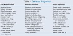 Rating Pain in Dementia (RAPID) - Buscar con Google