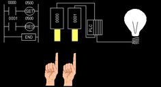 Animated gif file simulating simple PLC circuit.