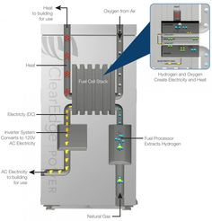 ClearEdge Plus - Home Fuel Cell Generator