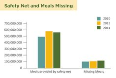 Snapshot of the Hunger Safety Net | Food Lifeline | for Western WA