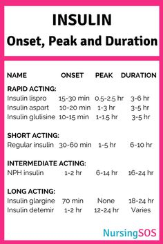 Insulin: Onset, Peak and Duration Printable Cheat Sheet