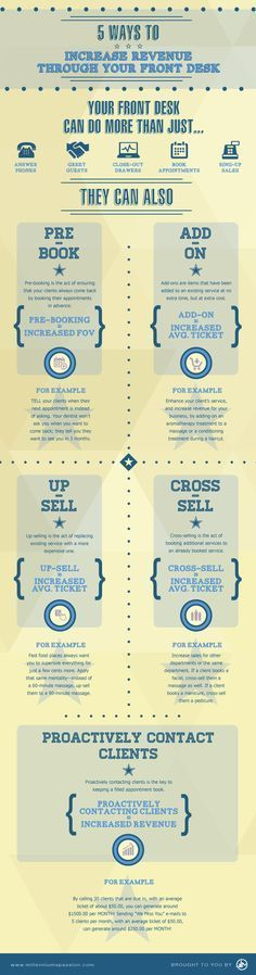 Business infographic : When asked about problem areas of a business many spa and salon owners and mana