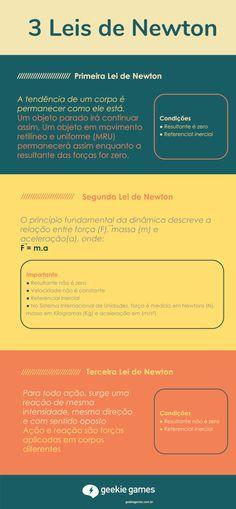 Resumo sobre 3 Leis de Newton