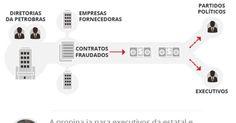 CPI mista da Petrobras aprova quebra de sigilo de tesoureiro do PT.  Mais uma coleta de lixo. Dilma: a tua batata está assando.