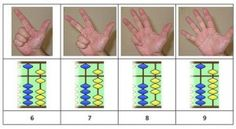 Have you ever wondered why the Oriental Soroban abacus has 4 separate beads? It is in base not 4 or so why organize it that way? In response to yesterday's post Hand tricks! Alexander Bogomolny linked his…Read more › Kindergarten Worksheets, Worksheets For Kids, Activities For Kids, Stem Academy, Abacus Math, Hand Tricks, Mental Calculation, Gcse Math, Brain Gym