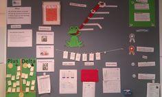 Voorbeeld van een datamuur bij obs het-koraal in Assendelft. (groep4-5 2014) Uitwerking van John Hattie's visible learning (NL vertaling: leren zichtbaar maken) Visible Learning, Leader In Me, School Plan, 21st Century Skills, Marzano, Teaching, Education, Google, Ideas