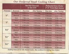 Omaha Steaks Cooking Chart Meats Pinterest Omaha