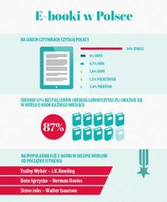 Infografika - e-booki