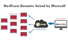 In an effort to crackdown on cyber crimes, Microsoft Seized 23 domains of Popular Dynamic Domain Name Service (DDNS) No-IP.com.  Read Operation Details: http://thehackernews.com/2014/06/microsoft-seized-no-ip-domains-millions.html