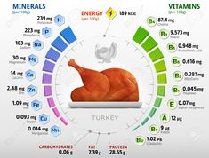 Turkey is a healthy lean protein meal, full of minerals, vitamins, proteins and healthy fats. With its high protein content it is a very good. Lean Protein Meals, Protein Foods, Whey Protein, High Protein, Nutrition Chart, Health And Nutrition, Carrots Nutrition, Herbalife Nutrition, Pantothenic Acid