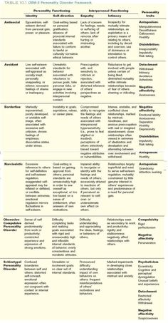 Personality Disorders - DSM-5 Resource for Writers - Writers Write