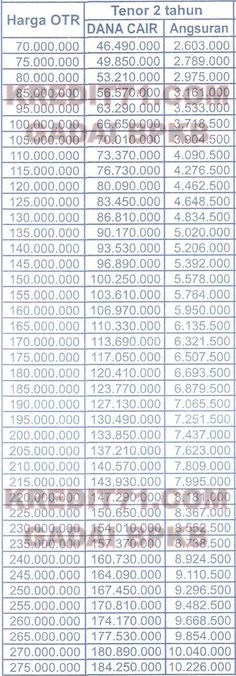72# WOM Finance, Tabel Angsuran 2 Gadai BPKB Mobil