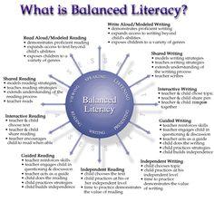 Good breakdown of what balanced literacy should look like.