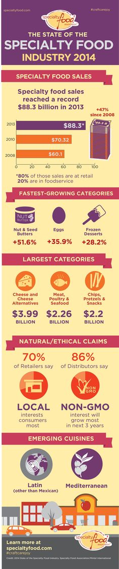 Sales of specialty food products soared in 2013.  Good time to be an artisan food entrepreneur!
