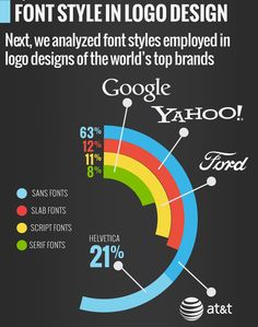 21% of all designed logos using a sans serif typeface uses Helvetica.