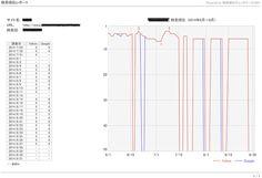 <p>TOP画像はGRC順位チェックツールで実際に測定した画像です。 3位~6位の順位キープしていたサイトが突如圏外(300位以下)になったり戻ったりしているデータです。ちなみに、キーワードはGoogle月間検索数9000回程 …</p>