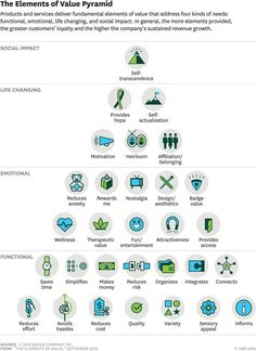 """The elements of value approach extends Maslow's """"hierarchy of needs. Harvard Business Review, Design Thinking, Service Design, Proposition De Valeur, Know Your Customer, Journey Mapping, Value Proposition, Business Intelligence, Strategic Planning"""