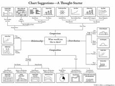 During presentations we usually present data. Check this chart to find some inspirations how various data, relations and informations could be effectivelly visualised by specific graphs and charts. #tips #inspirations