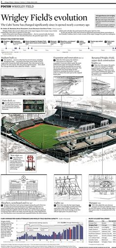 Wrigley Field has undergone several major changes since it opened in from the addition of the upper deck in the late to the installation of lights in As the city and the Cubs work. Baseball Park, Chicago Cubs Baseball, Baseball Field, Baseball Players, Baseball Stuff, Mlb Stadiums, Chicago Tribune, Chicago City, Chicago Style