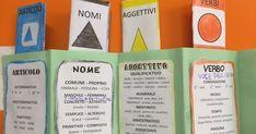 Viva la Grammatica! Noi ci divertiamo molto a girare tra nomi, articoli, aggettivi e verbi, soprattutto da quando abbiamo abbinato dei simb... Book, Names, Books, Book Illustrations, Libros, Libri