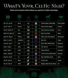 Irish celtic Zodiac