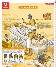 CULTURE - La momification