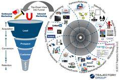 The inbound/outbound marketing funnel...enjoy!